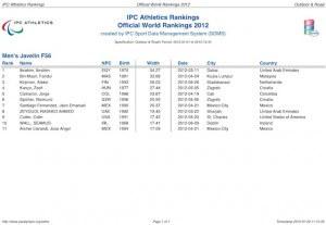 ranking_javelin_f56